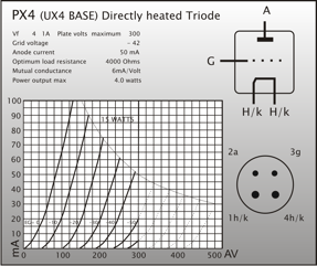 Brimar Thermionic Products – PX4 Directly Heated Triode Data