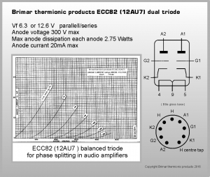 Brimar Thermionic Products - ECC82 Data