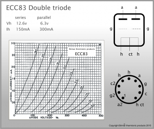 Brimar Thermionic Products – ECC83 Double Triode Data Summary