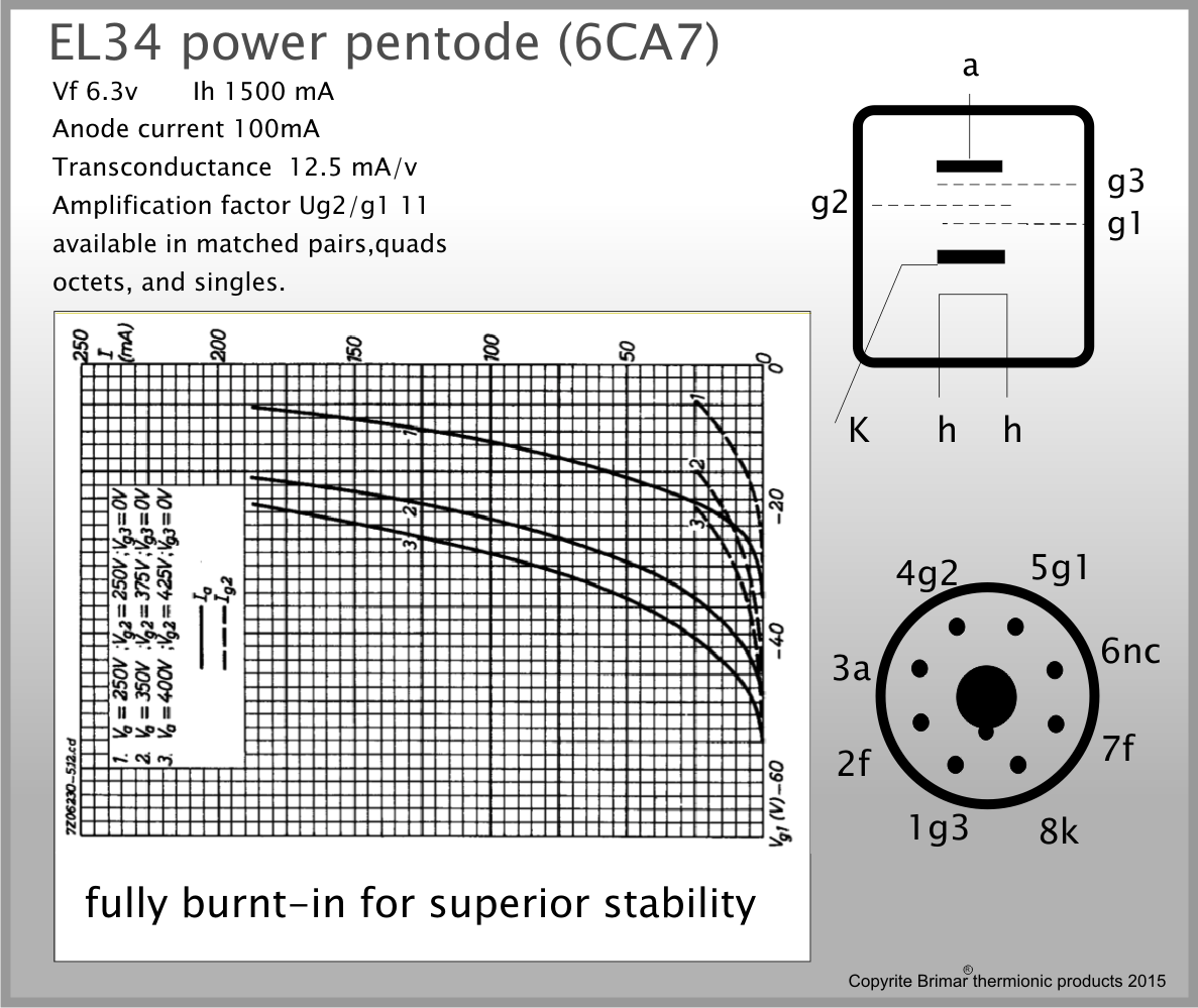 Brimar Thermionic Products – EL34 Pentode Data