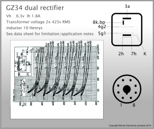 Brimar Thermionic Products – GZ34 Full Wave Rectifier Data